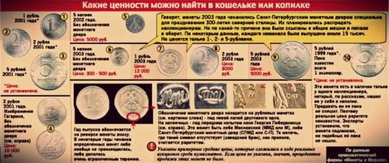 Ценные монеты современной России представлены на картинке