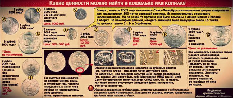 фото монет ценных россии